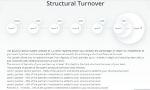 Structural-Turnover
